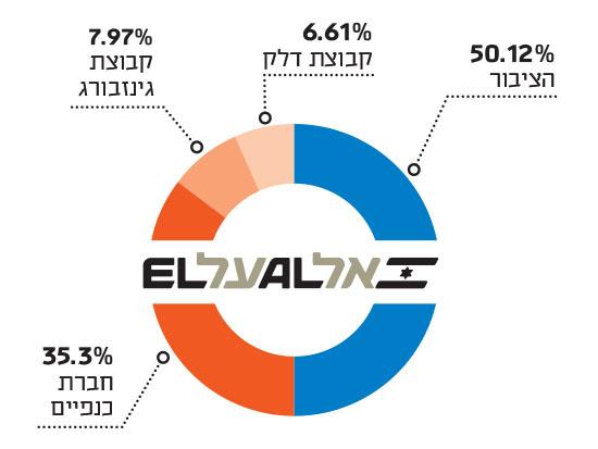 בעלות באל על / נתונים: מתוך הדוחות של אל על