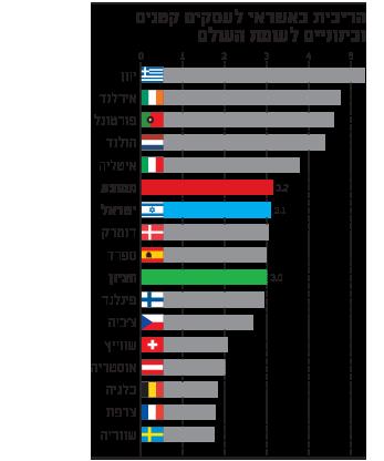 הריבית באשראי לעסקים קטנים ובינוניים לעומת העולם