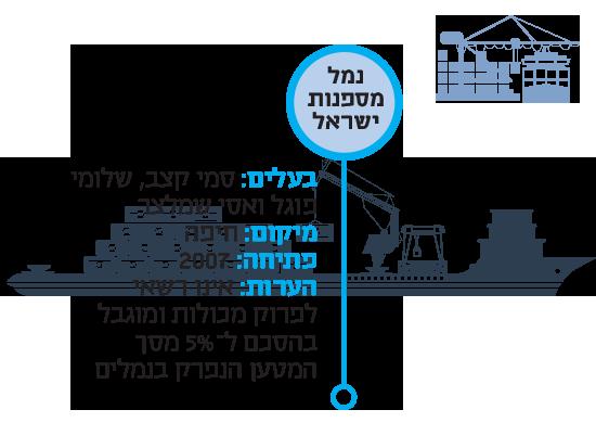ארץ קטנה עם נמל כל נמלי ישראל, כיום ובעתיד / איורים: Shutterstock | א.ס.א.פ קריאייטיב
