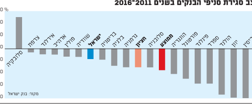קצב סגירת סניפי הבנקים בשנים 2016-2011