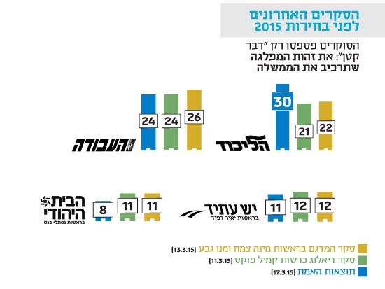 הסקרים האחרונים  לפני בחירות 2015