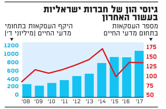 גיוסי הון של חברות ישראליות