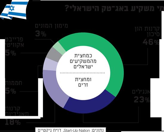 סטארטאפ נישן סנטרל   הישראלי