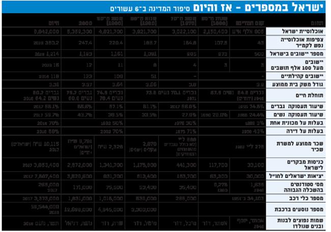 ישראל במספרים