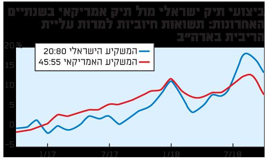 ביצועי תיק ישראלי מול תיק אמריקאי