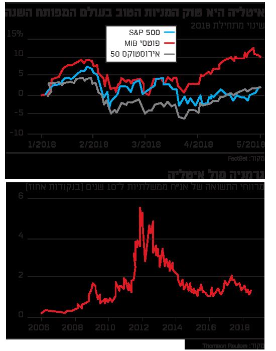 איטליה היא שוק המניות הטוב בעולם המפותח השנה