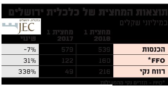 תוצאות המחצית של כלכלית ירושלים