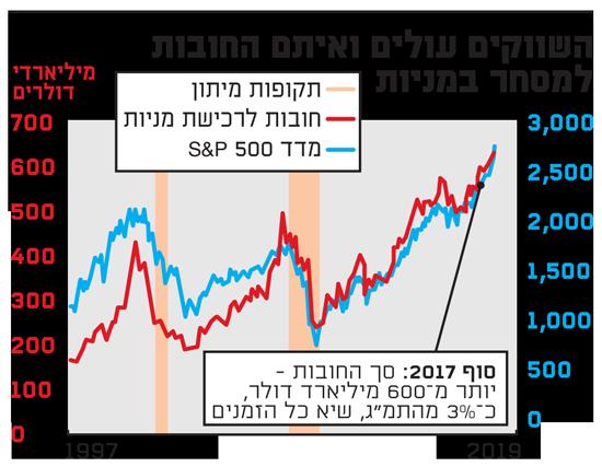 השווקים עולים ואיתם החובות למסחר במניות