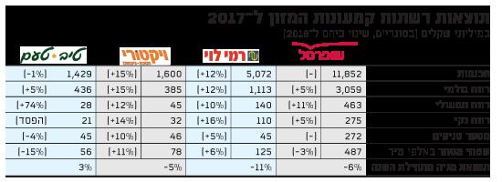 תוצאות רשתות קמעונות המזון ל-2017