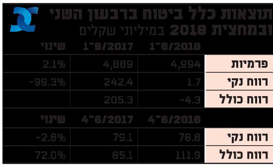 תוצאות כלל ביטוח ברבעון השני ובמחצית 2018