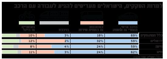 למרות הפקקים הישראלים מעדיפים להגיע לעבודה עם הרכב