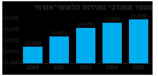 מספר מתנדבי השירות הלאומי-אזרחי