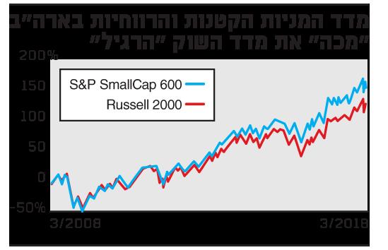 מדד המניות הקטנות והרווחיות