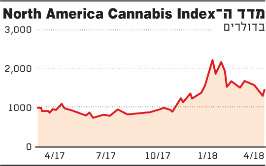 מדד ה-north america cannabis index