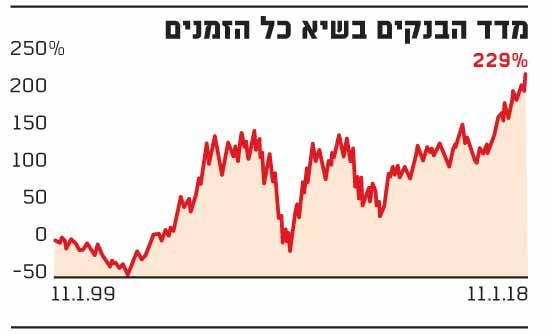 מדד הבנקים
