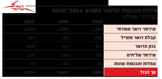 פילוח הכנסות הדואר בשנים 2014-2016