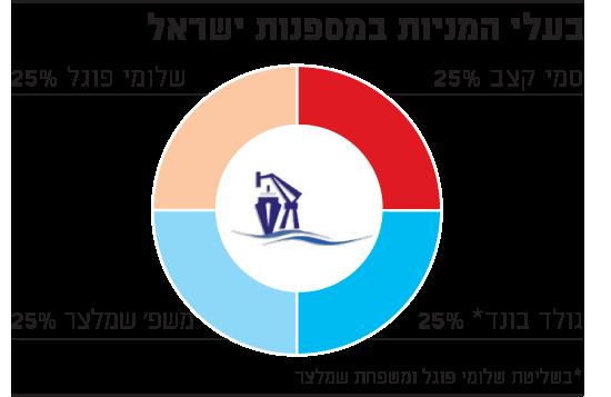 בעלי מניות במספנות ישראל