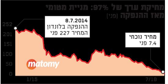 מחיקת ערך של 97%: מניית מטומי מאז ההנפקה