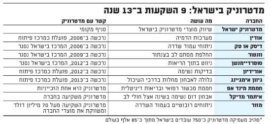 הפעילות של מדטרוניק בישראל