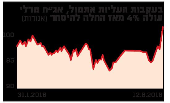 """בעקבות העליות אתמול, אג""""ח מדלי עולה 4% מאז החלה להיסחר"""