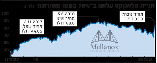 מניית מלאנוקס עלתה ב-75% בשנה האחרונה