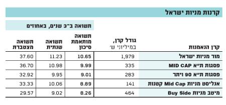 קרנות מניות ישראל