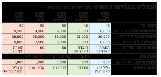 הבדלים בעלויות המפרט