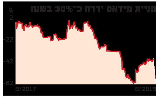 מניית מידאס ירדה כ-30% בשנה