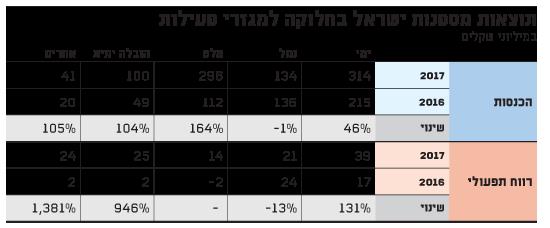 תוצאות מספנות ישראל בחלוקה למגזרי פעילות