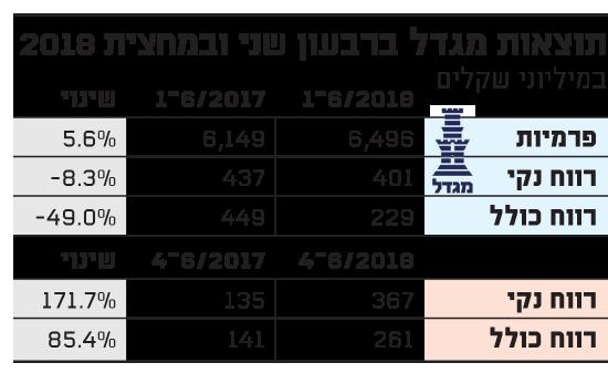 תוצאות מגדל ברבעון שני ובמחצית 2018