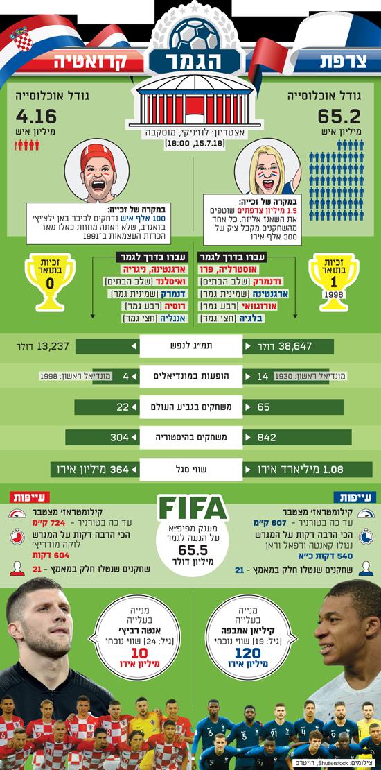 מונדיאל  - הגמר