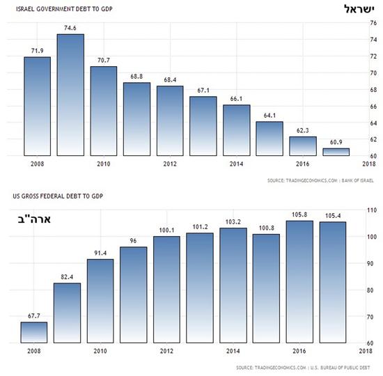 החוב של ממשלת ישראל