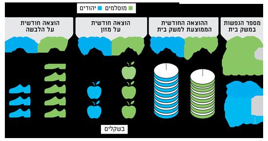 האוכלוסיה המוסלמית בישראל