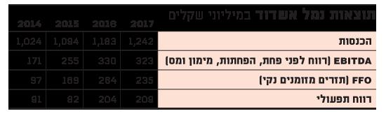 תוצאות נמל אשדוד