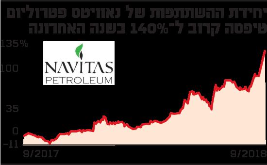 יחידת ההשתתפות של נאוויטס פטרוליום טיפסה בקרוב ל-140% בשנה האחרונה