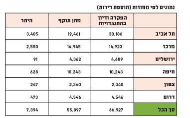 נתונים לפי מחוזות
