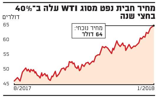 מחיר חבית נפט
