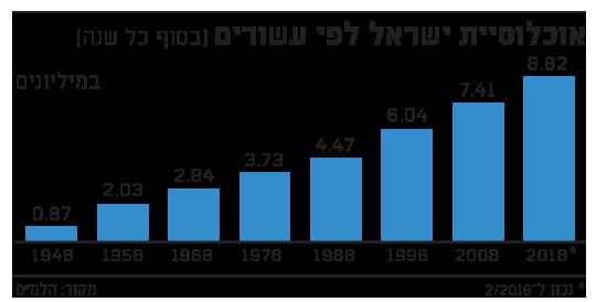 אוכלוסיית ישראל לפי עשורים