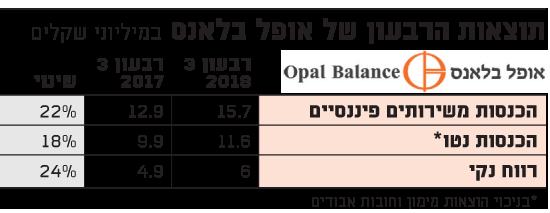 תוצאות הרבעון של אופל בלאנס