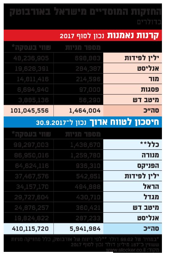 החזקות המוסדיים מישראל באורבוטק