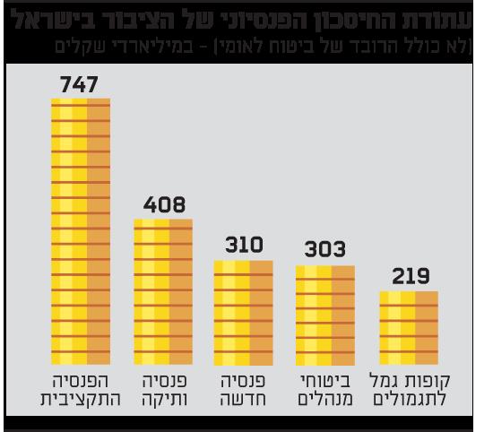 עתודת החיסכון הפנסיוני של הציבור בישראל