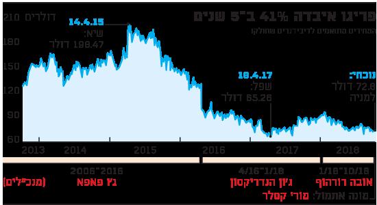 פריגו איבדה 41% ב-5 שנים
