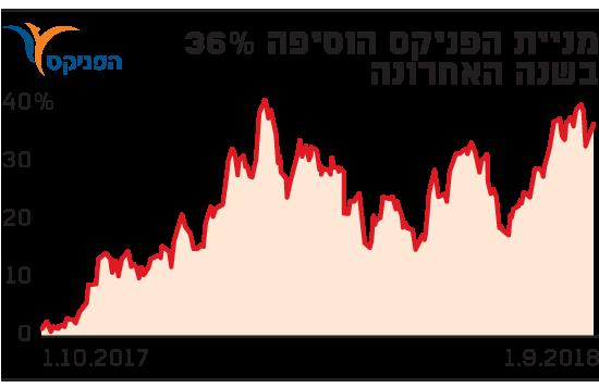 מניית הפניקס הוסיפה 36% בשנה האחרונה