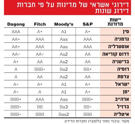 דירוגי אשראי של מדינות על פי חברות דירוג שונות