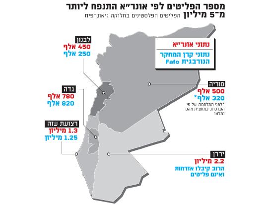 """מספר הפליטים לפי אונר""""א"""