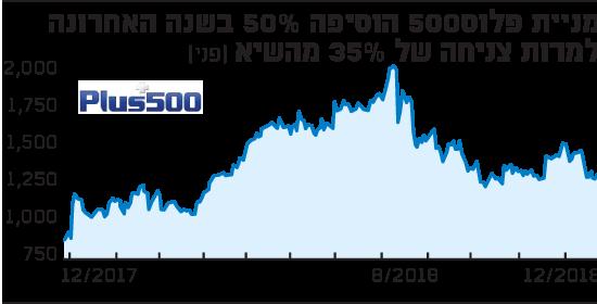מניית פלוס500 הוסיפה 50% בשנה האחרונה