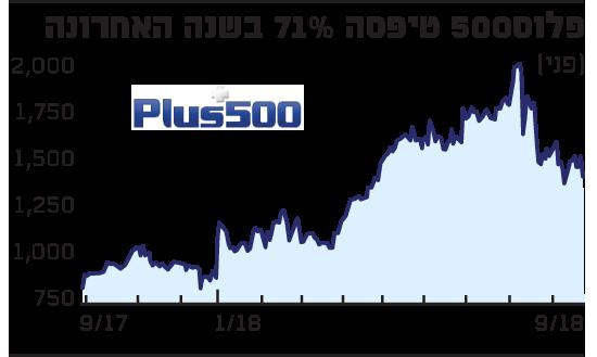 פלוס500 טיפסה 71% בשנה האחרונה