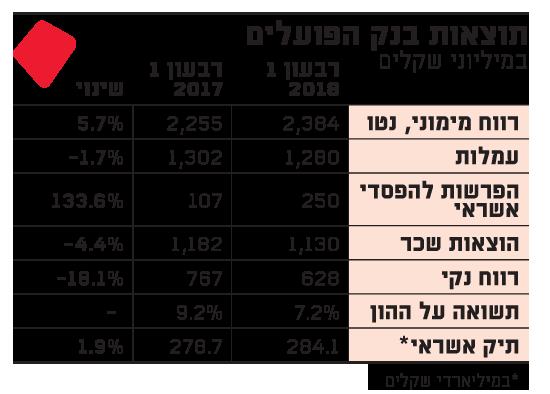 תוצאות בנק הפועלים.indd 24.5.18