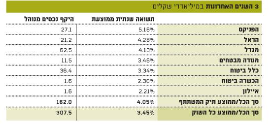 דירוג הפוליסות המשתתפות ברווחים ב3 השנים האחרונות (ביטוחי מנהלים)