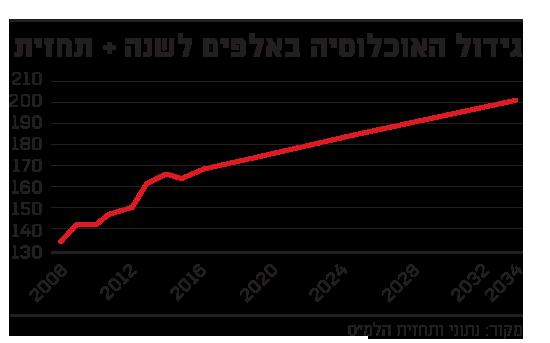 גידול האוכלוסיה באלפים לשנה   תחזית